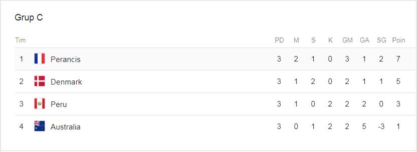 Klasemen Grup C Piala Dunia 2018