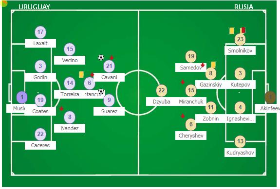 Susunan Uruguay 3 Vs 0 Russia