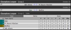 Klasemen Grup E liga champions